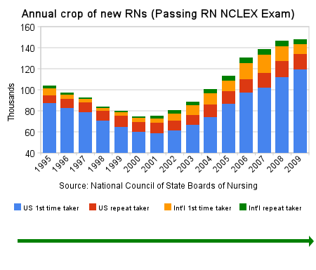 Annual Crop of New RNs (National Council of State Boards of Nursing)