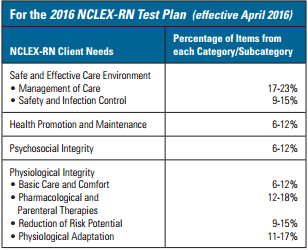 NCLEX Areas from the Test Plan.