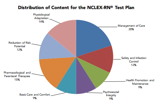 NCLEX Areas presented as pie chart.