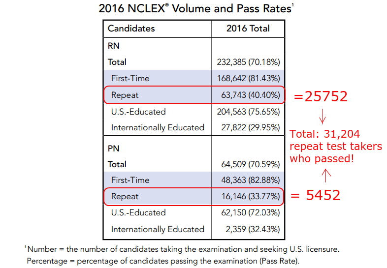 31,204 repeat test takers passed the NCLEX in 2016.